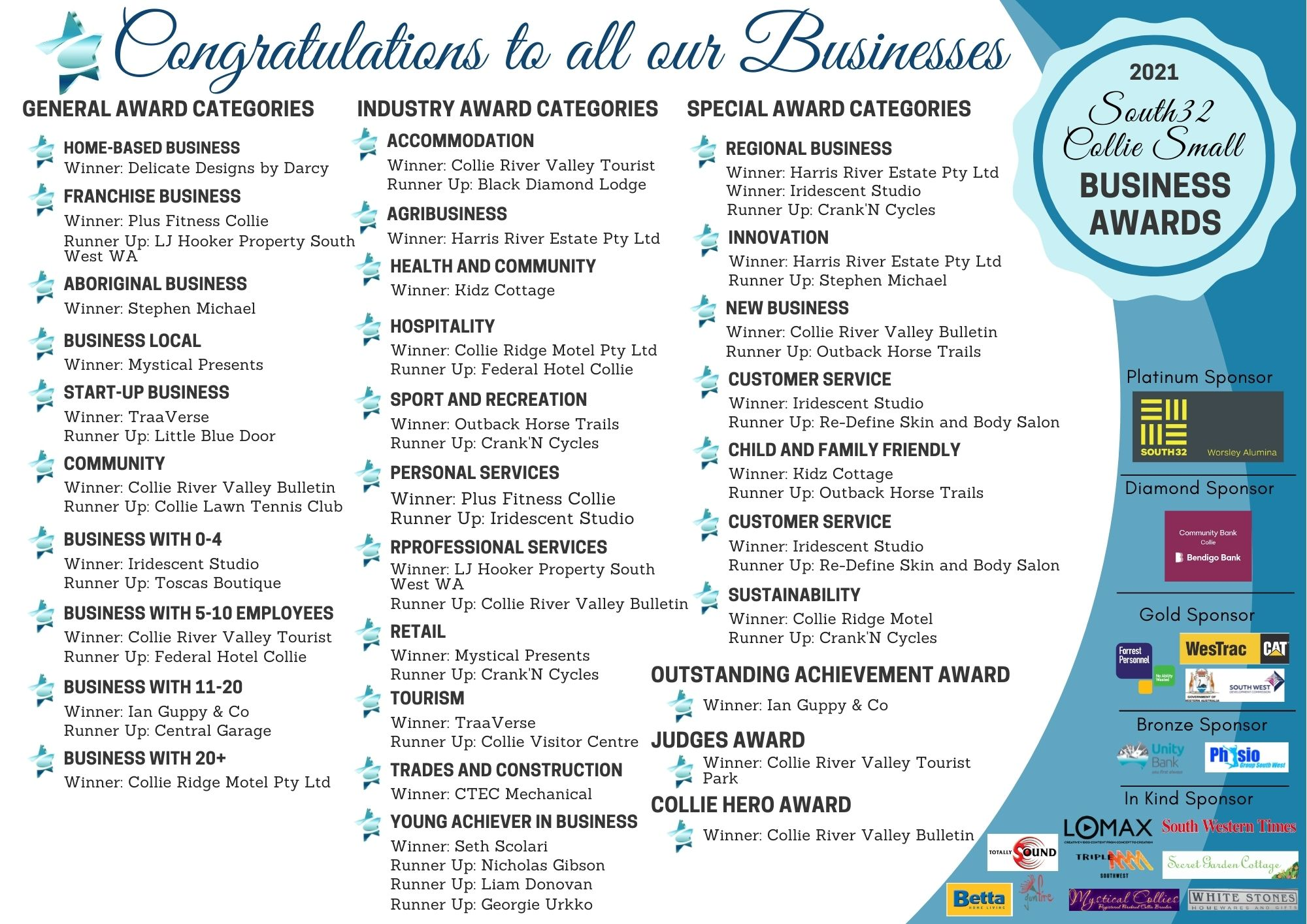 Congratulation to all our businesses